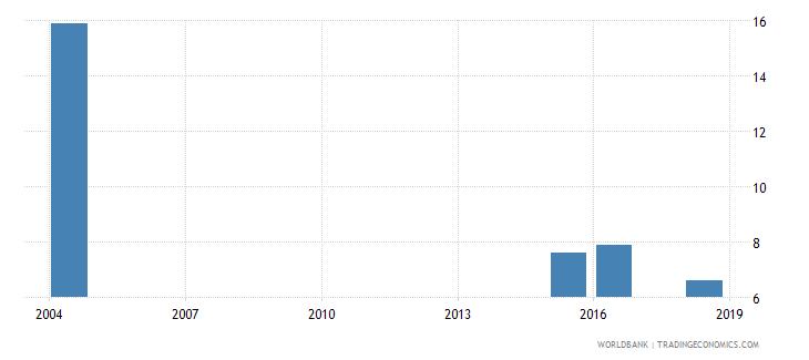monaco death rate crude per 1000 people wb data