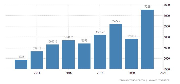 Monaco GDP Constant Prices