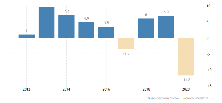 Monaco GDP Annual Growth Rate