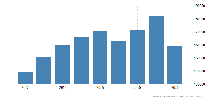 Monaco GDP per capita
