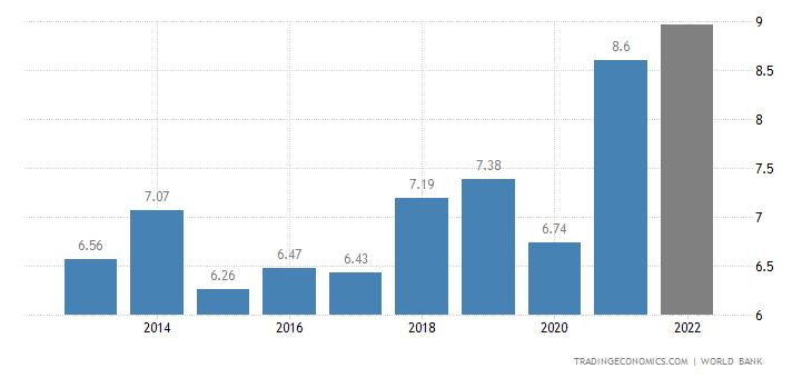 Monaco GDP
