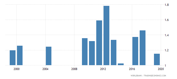monaco government expenditure on education total percent of gdp wb data