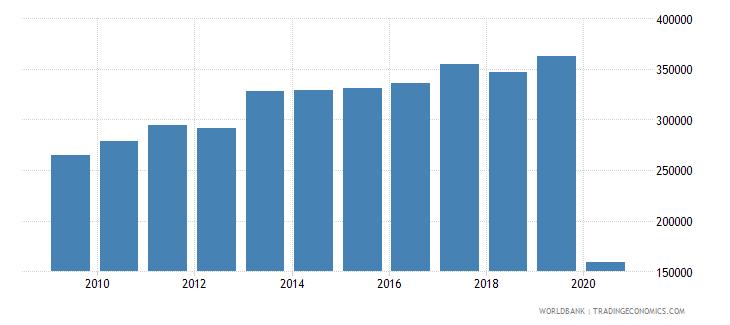 monaco international tourism number of arrivals wb data