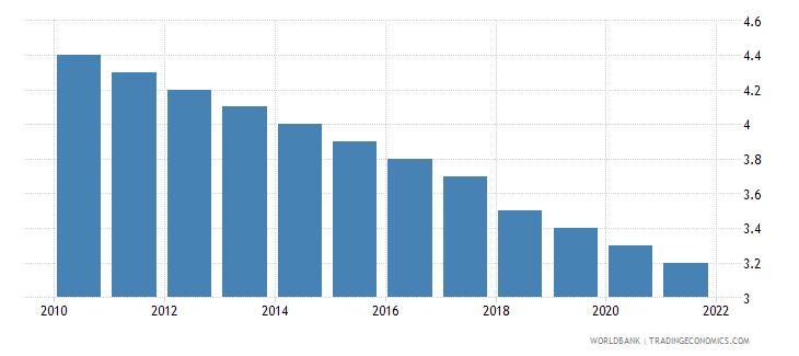 monaco mortality rate under 5 male per 1000 wb data