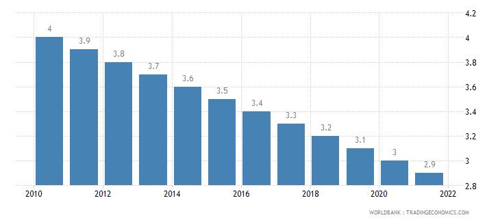 monaco mortality rate under 5 per 1 000 wb data