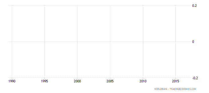 monaco number of deaths ages 5 14 years wb data