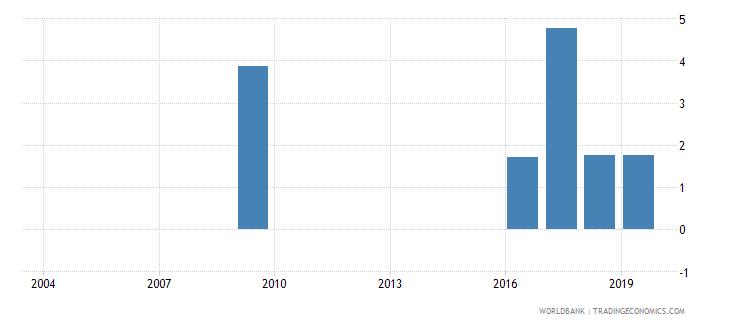 monaco over age students primary percent of enrollment wb data
