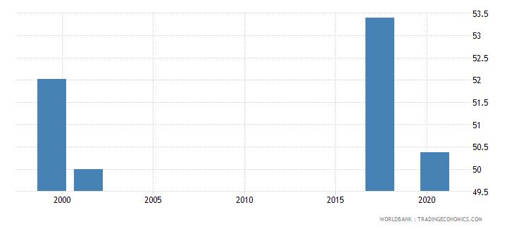 monaco percentage of teachers in upper secondary education who are female percent wb data