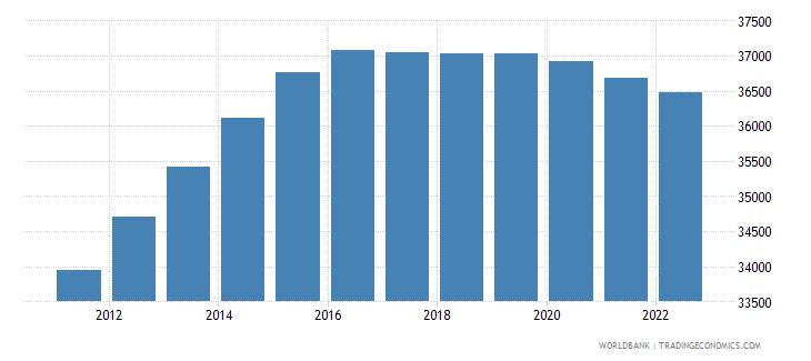 monaco population total wb data
