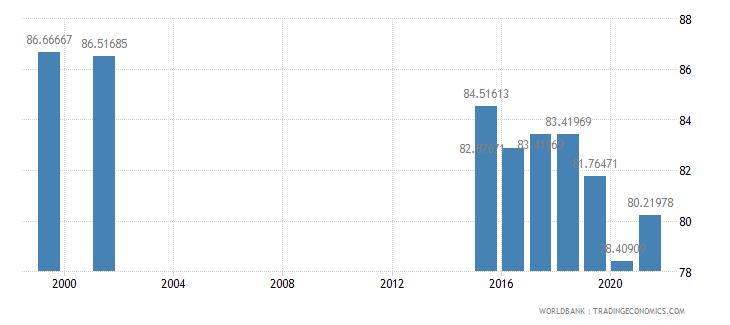 monaco primary education teachers percent female wb data