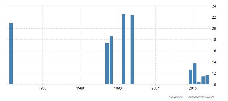 monaco pupil teacher ratio primary wb data