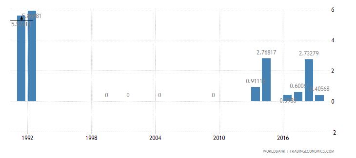monaco repeaters primary female percent of female enrollment wb data