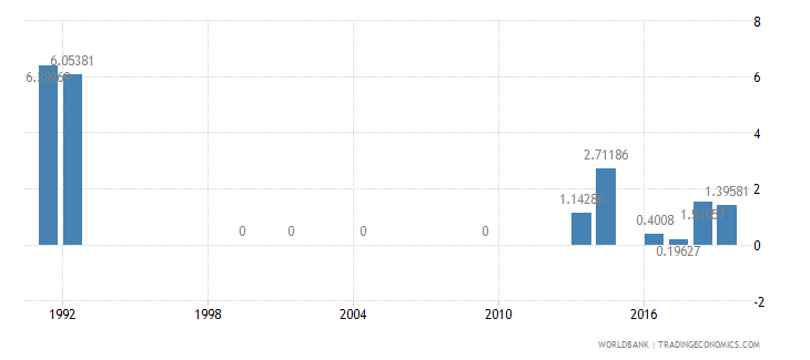 monaco repeaters primary male percent of male enrollment wb data