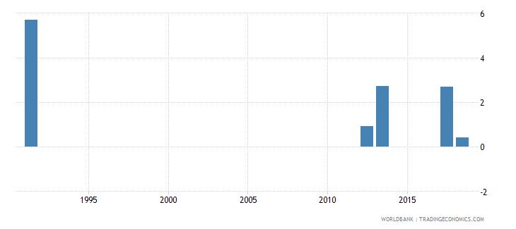 monaco repetition rate in primary education all grades female percent wb data