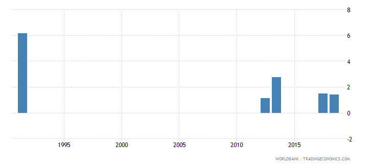 monaco repetition rate in primary education all grades male percent wb data
