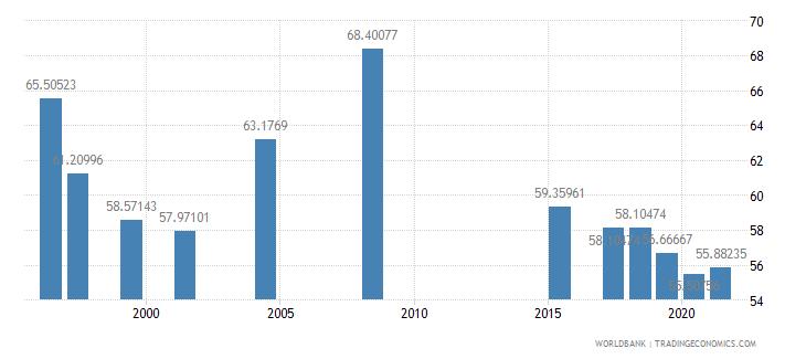 monaco secondary education teachers percent female wb data