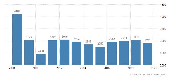 monaco trademark applications total wb data