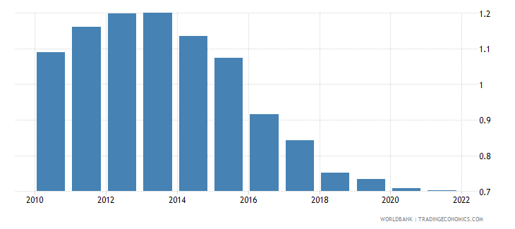 monaco urban population growth annual percent wb data
