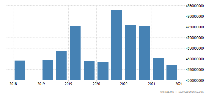 mongolia 01_cross border loans from bis reporting banks wb data