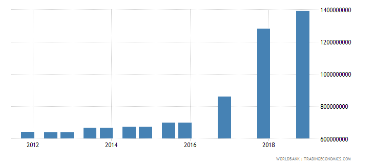 mongolia 03_official bilateral loans total wb data