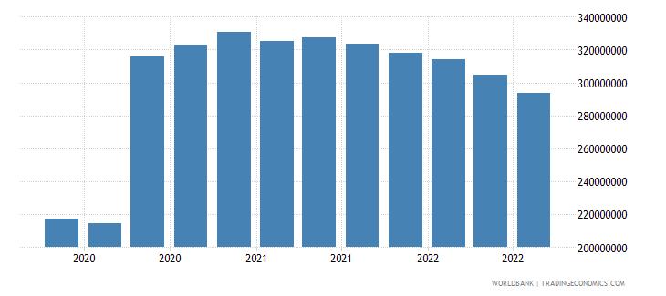 mongolia 07_multilateral loans imf wb data