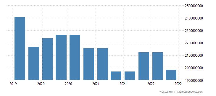 mongolia 09_insured export credit exposures berne union wb data