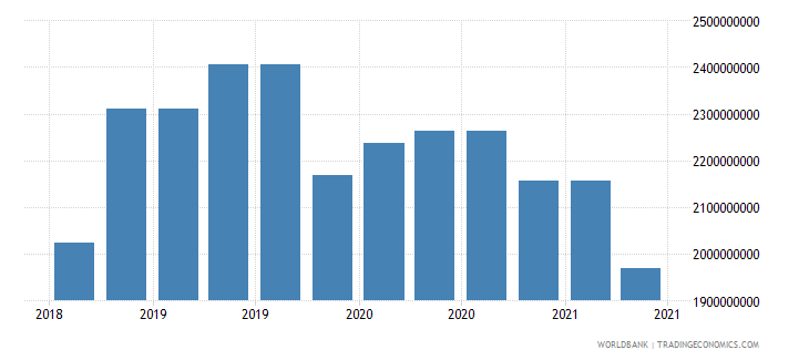 mongolia 09_insured export credit exposures berne union wb data