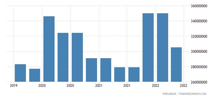 mongolia 10_insured export credit exposures short term bu wb data