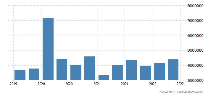mongolia 12_liabilities to bis banks cons  short term wb data