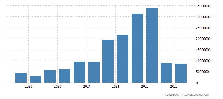 mongolia 13_multilateral loans imf short term wb data