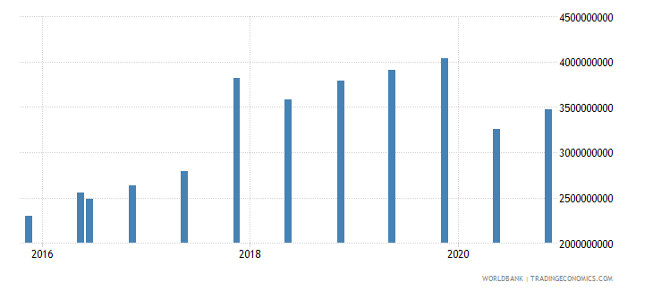 mongolia 14_debt securities held by nonresidents wb data