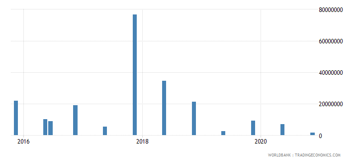 mongolia 15_debt securities held by nonresidents total short term wb data