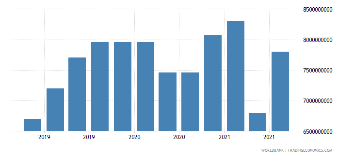 mongolia 16_international debt securities all maturities wb data