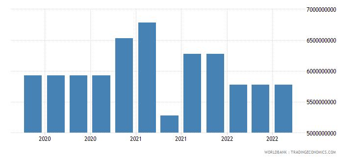 mongolia 17_international debt securities nonbanks wb data