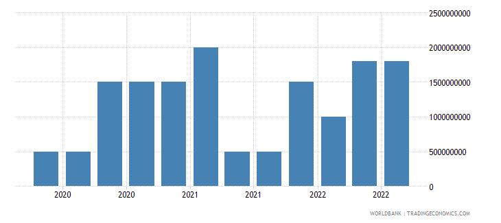 mongolia 18_international debt securities short term wb data