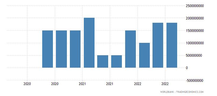 mongolia 19_intnl debt securities nonbanks short term wb data