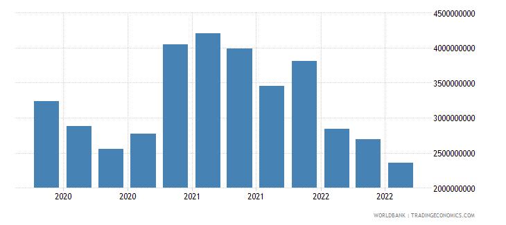 mongolia 24_international reserves excluding gold wb data