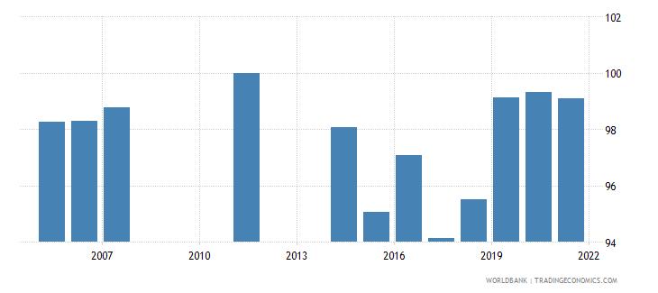 mongolia 5 bank asset concentration wb data