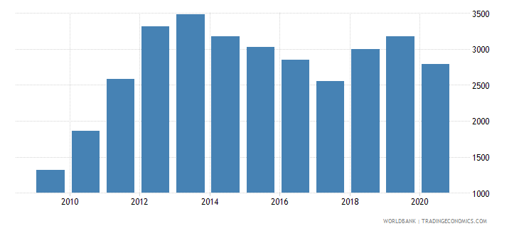 mongolia adjusted net national income per capita current us$ wb data