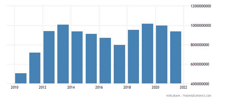 mongolia adjusted net national income us dollar wb data