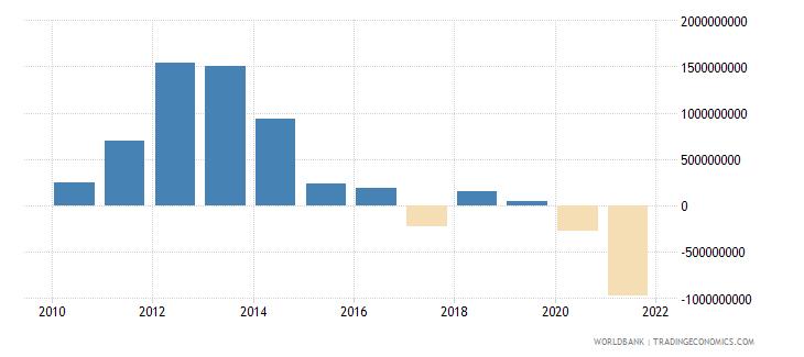 mongolia adjusted net savings excluding particulate emission damage us dollar wb data