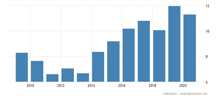 mongolia adjusted savings consumption of fixed capital percent of gni wb data