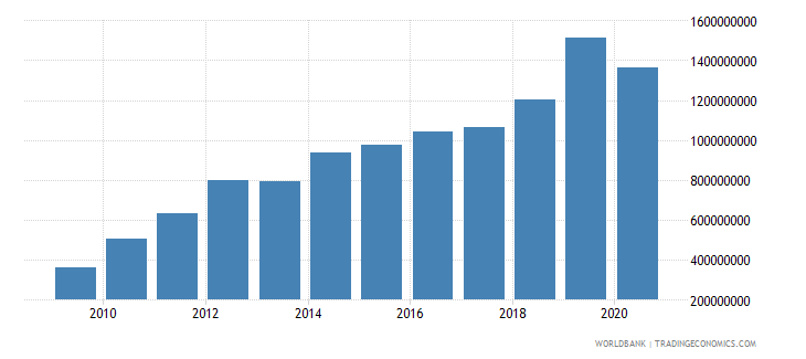 mongolia adjusted savings consumption of fixed capital us dollar wb data