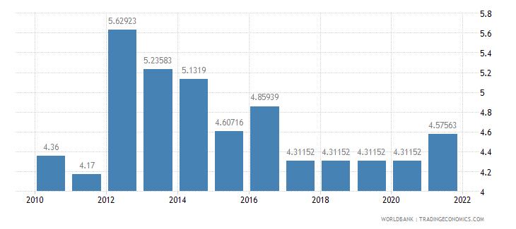mongolia adjusted savings education expenditure percent of gni wb data