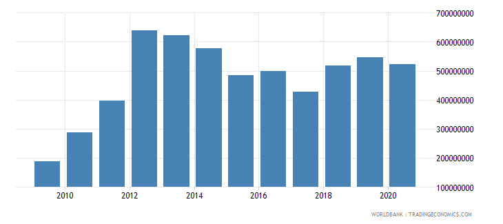mongolia adjusted savings education expenditure us dollar wb data