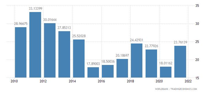 mongolia adjusted savings gross savings percent of gni wb data