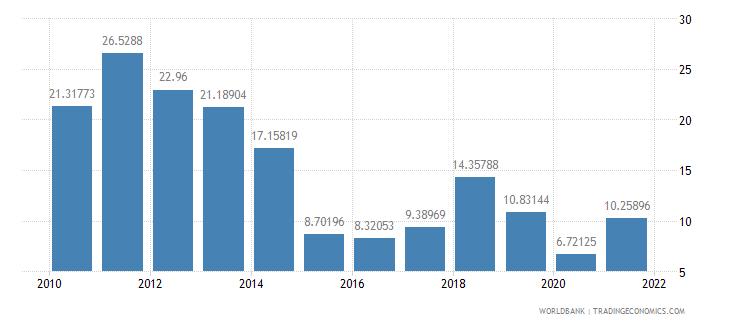 mongolia adjusted savings net national savings percent of gni wb data
