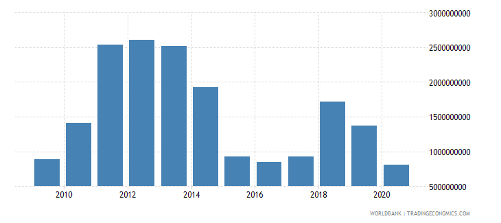 mongolia adjusted savings net national savings us dollar wb data