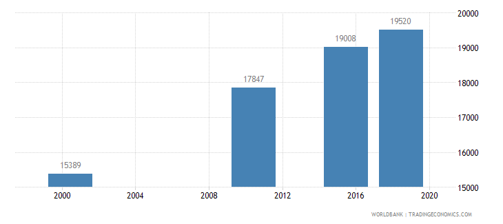mongolia adult illiterate population 15 years male number wb data
