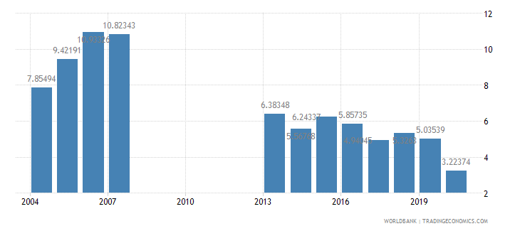 mongolia agricultural raw materials exports percent of merchandise exports wb data